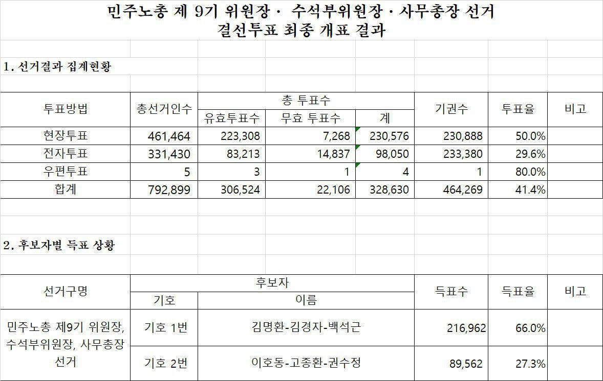 최종개표결과공지.jpg