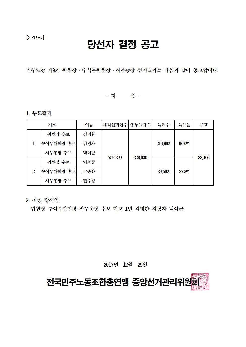 17kctu1004_민주노총 제9기 위원장-수석부위원장-사무총장 선거 당선자 결정 공고002.png